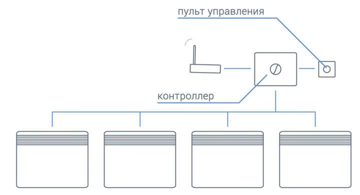 конвекторы объединенные в сеть