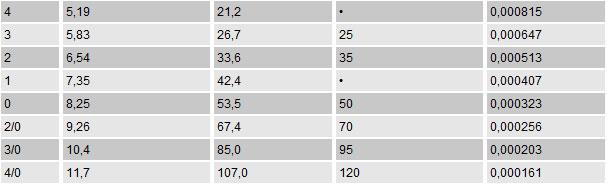 таблица перевода сечения провода awg в мм2