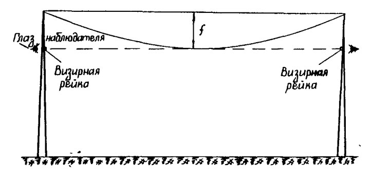 регулировка стрелы провеса СИП по визируемой рейке