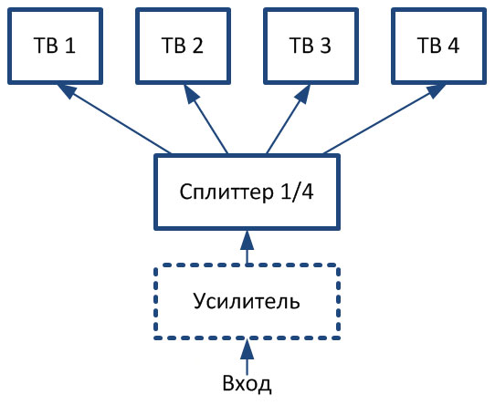 схема подключения тв через сплиттер