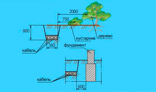 минимальные расстояния от кабеля в земле до деревьев, растений, зданий