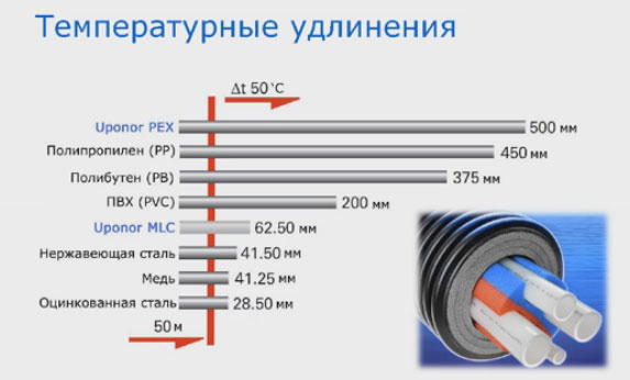 температурные удлинения для труб Uponor