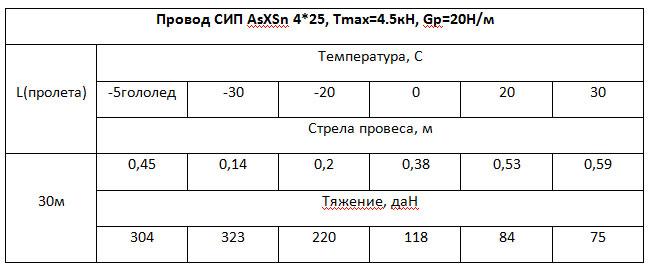тяжение и стрелы провеса для СИП 4*25