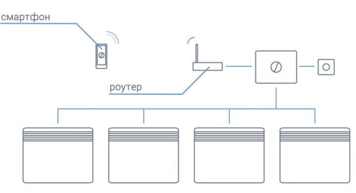 обогревателя конвекторы объединенные в сеть с управлением от смартфона