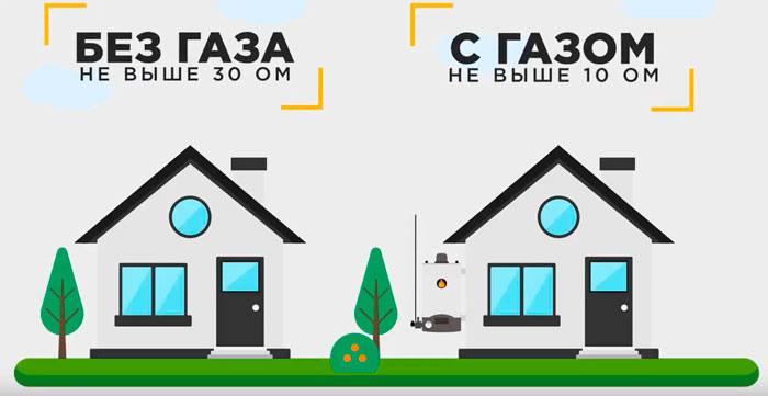 норма сопротивления заземления для частного дома с газовым котлом и без