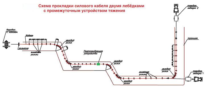 схема расстановки лебедок при прокладке и тяжении кабеля на сложной трассе