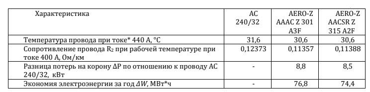 сравнительный анализ эксплуатации линии с проводами АС и aero-z