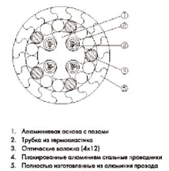 конструкция z-провода с оптическими волокнами внутри