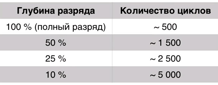 таблица количества циклов заряда разряда смартфона