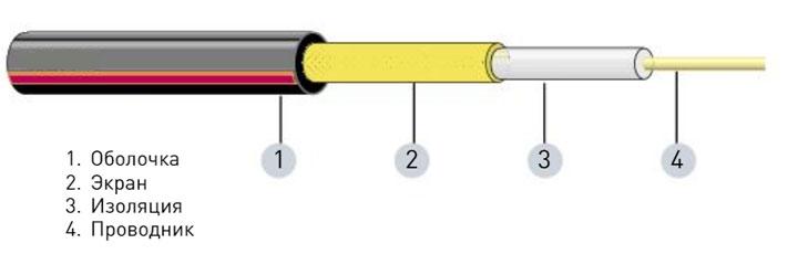 резистивный кабель для теплых полов на улице