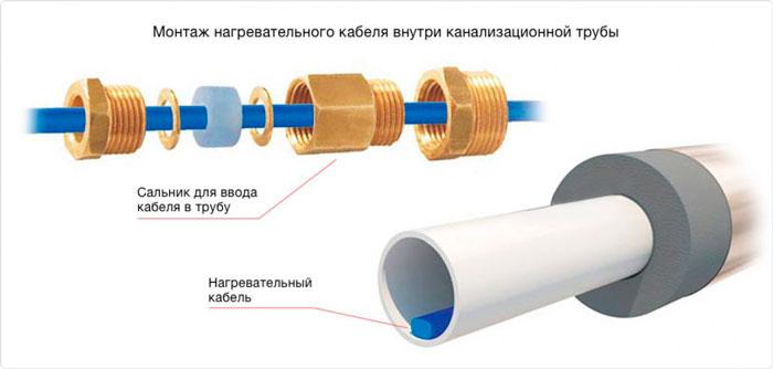 сальник для греющего кабеля в трубе