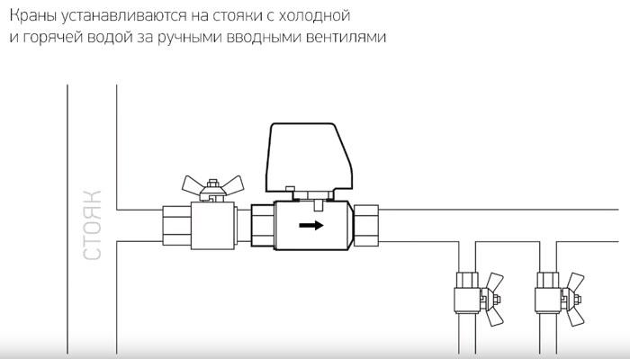 где ставить запорный кран для защиты от протечек