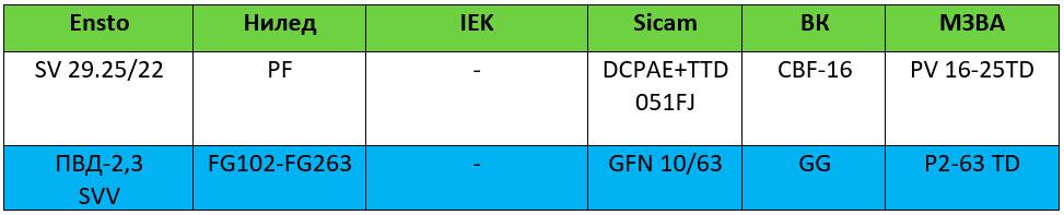 таблица аналогов предохранителей и корпусов для сип разных производителей