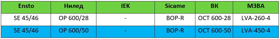 таблица аналогов ограничителей перенапряжения для сип 0,4кв