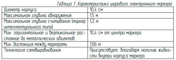 технические характеристики шарового подземного маркера