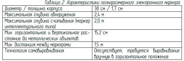 технические характеристики полноразмерного подземного маркера