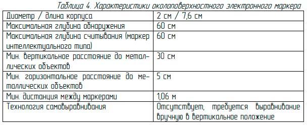 технические характеристики пальчикового подземного маркера