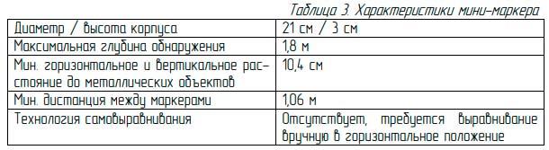 технические характеристики минимаркера электронного для определения кабеля в земле