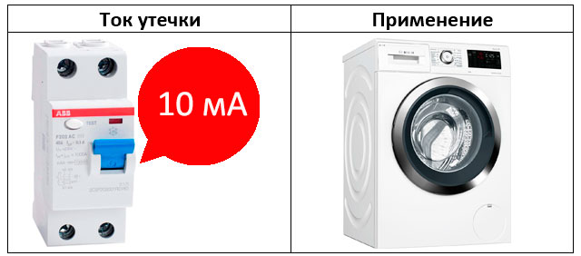 выбору зо с током утечки 10ма для стиральной машинки и эл. титана водонагревателя