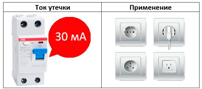 выбор узо с током утечки 30ма для розеток в квартире