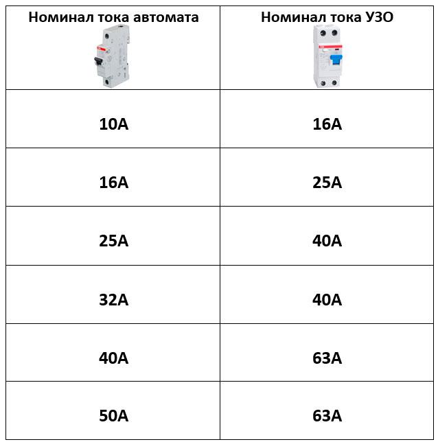 таблица номинального тока автомата и узо