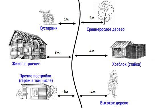 Расстояние от гаража до других построек
