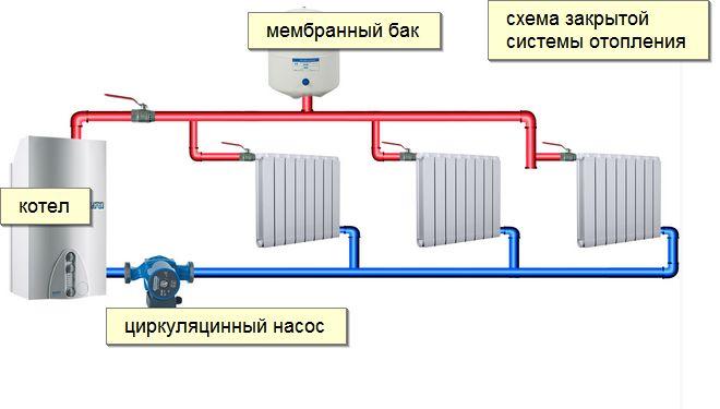монтаж отопительной системы
