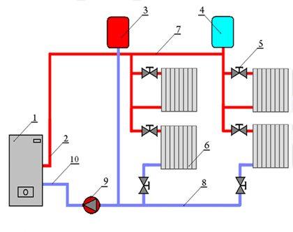 акт на монтаж системы отопления