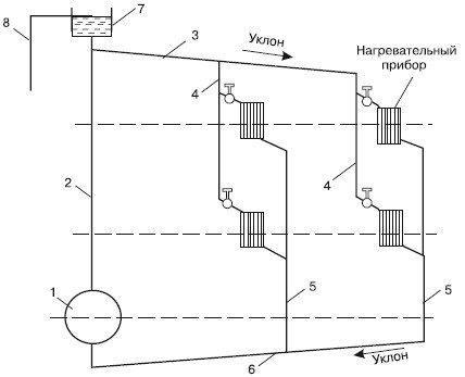 расценки на монтаж системы отопления