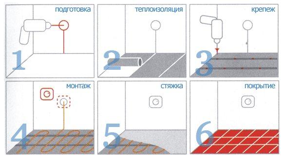 Пошаговая инструкция: как сделать наливной пол своими руками? Технология работ