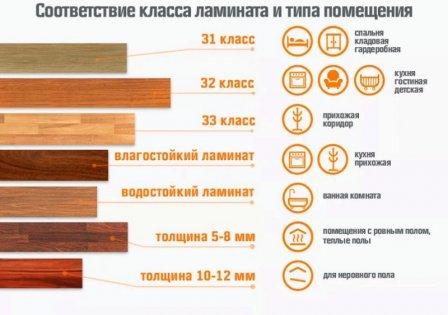 Факторы, влияющие на качество ламината